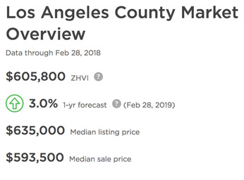 Los Angeles County Market Overview